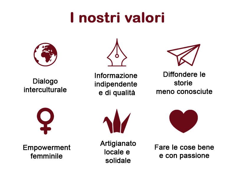 valori-orizzontinternazionali