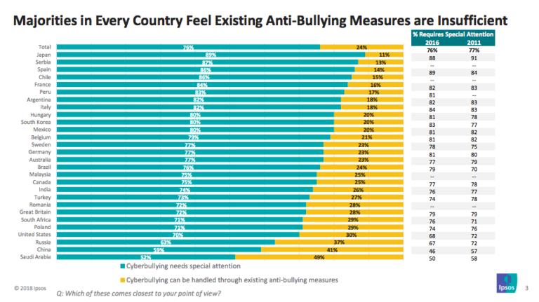 misure-anti-cyberbullying-insufficienti